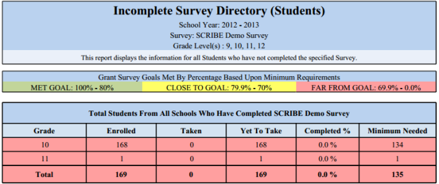 Incomplete Survey for Students